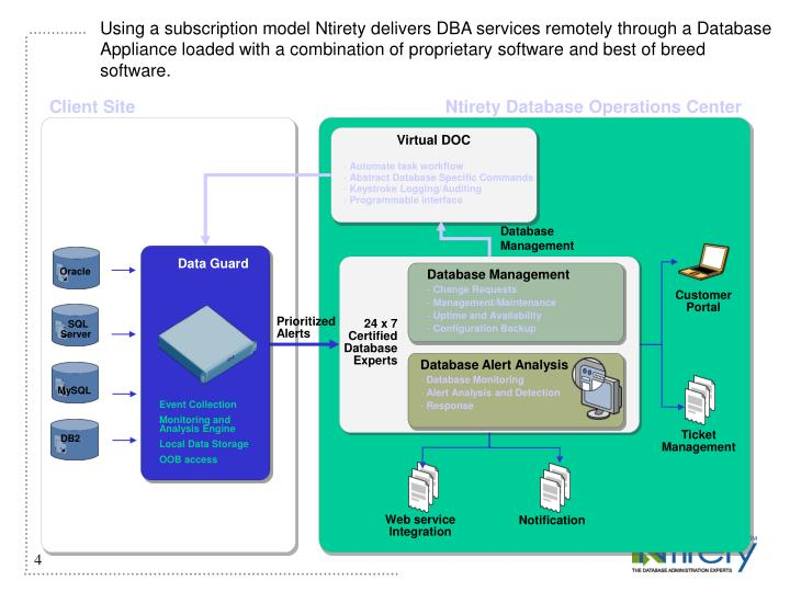 Using a subscription model Ntirety delivers DBA services remotely through a Database Appliance loaded with a combination of proprietary software and best of breed software.