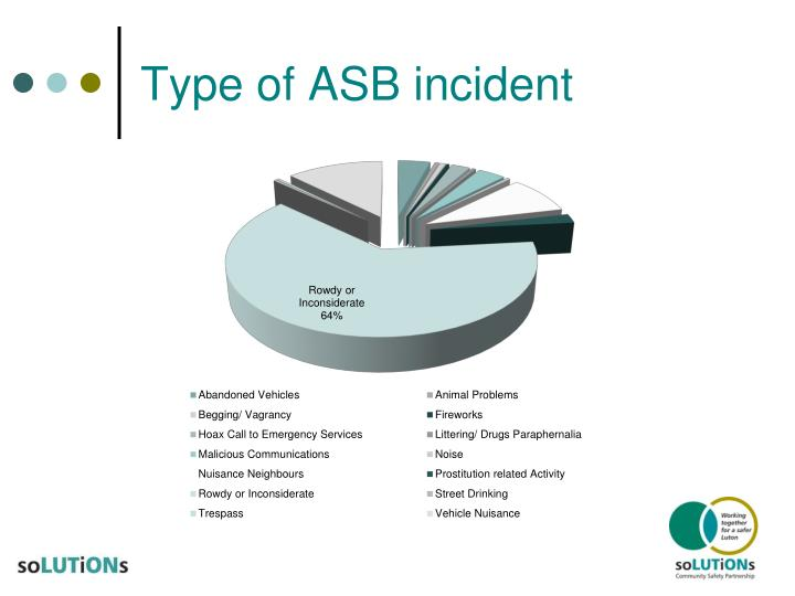Type of ASB incident