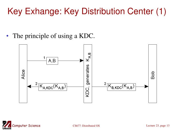Key Exhange: Key Distribution Center (1)