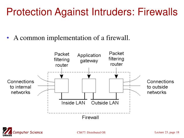 Protection Against Intruders: Firewalls