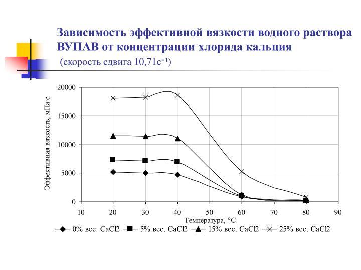 Зависимость эффективной вязкости водного раствора ВУПАВ от концентрации хлорида кальция