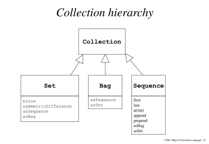 Collection hierarchy