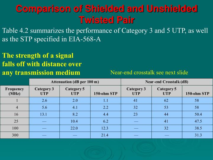 Comparison of Shielded and Unshielded Twisted Pair
