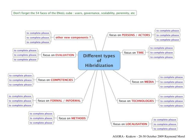 Hybridations