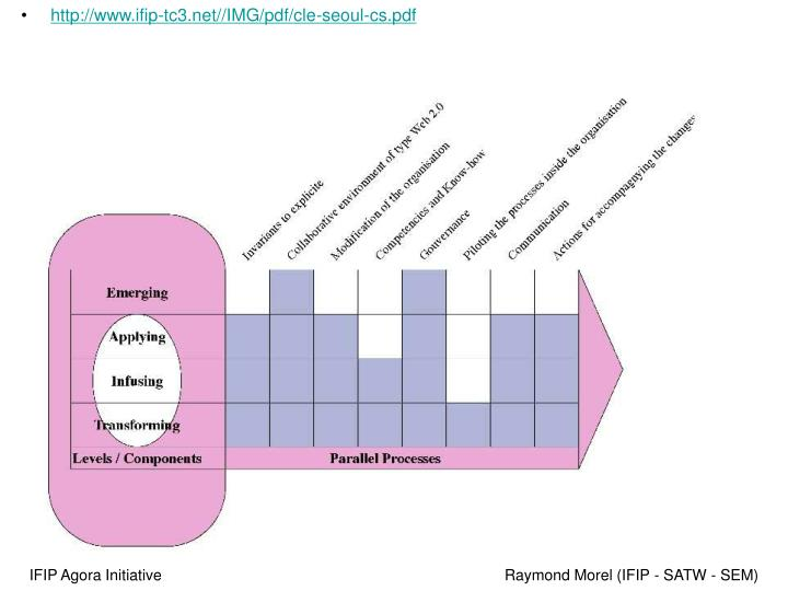 IFIP Agora Initiative                                                                                 Raymond Morel (IFIP - SATW - SEM)