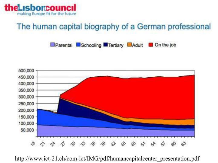 http://www.ict-21.ch/com-ict/IMG/pdf/humancapitalcenter_presentation.pdf