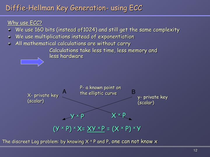 Diffie-Hellman Key Generation- using ECC