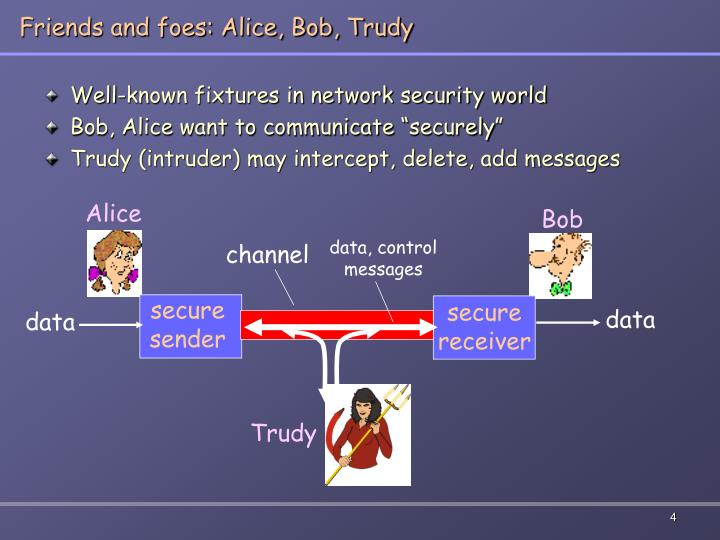 Friends and foes: Alice, Bob, Trudy