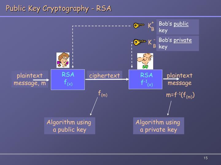 Public Key Cryptography - RSA