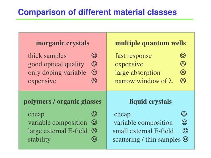 Comparison of different material classes