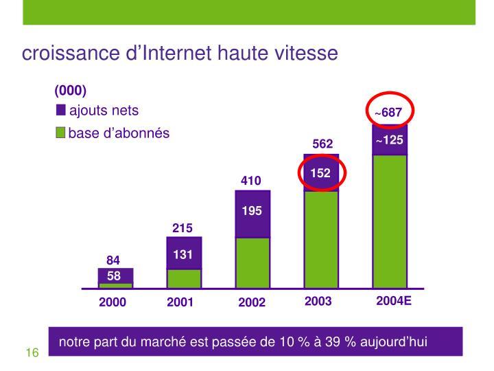 croissance d'Internet haute vitesse