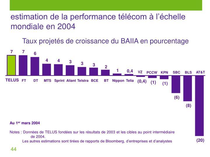 estimation de la performance télécom à l'échelle mondiale en 2004