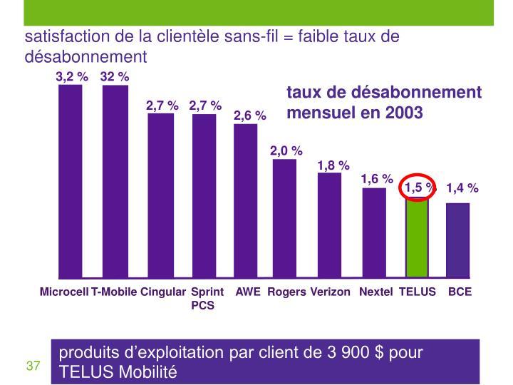 satisfaction de la clientèle sans-fil = faible taux de désabonnement