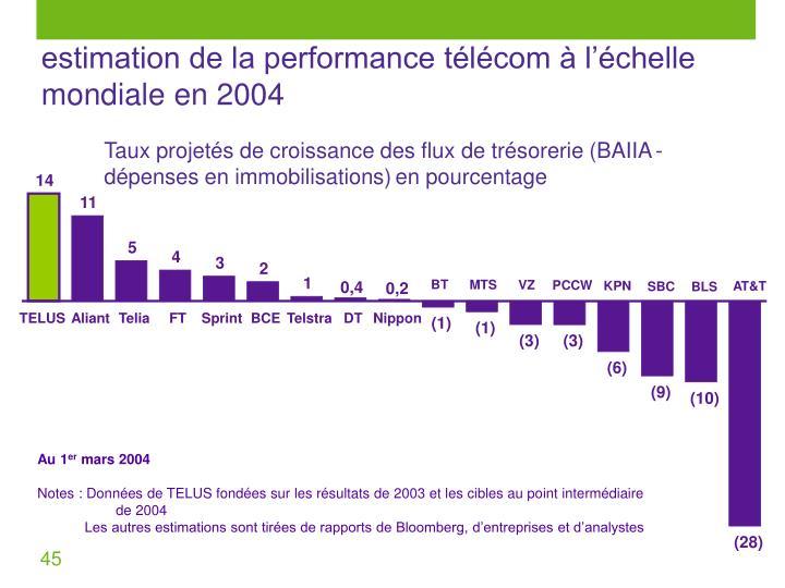 estimation de la performance télécom à l'échelle