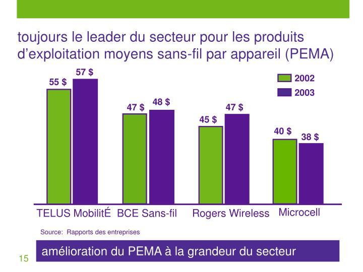 toujours le leader du secteur pour les produits d'exploitation moyens sans-fil par appareil (PEMA)