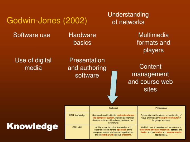 Understanding of networks