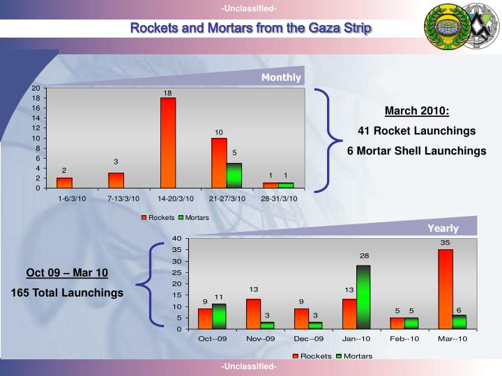 Rockets and Mortars from the Gaza Strip