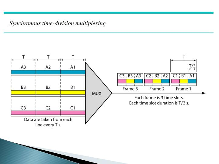 Synchronous time-division multiplexing
