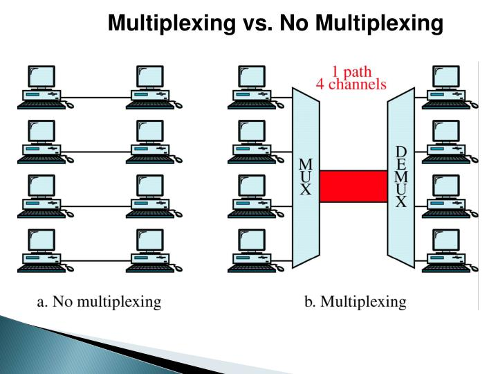 Multiplexing vs. No Multiplexing