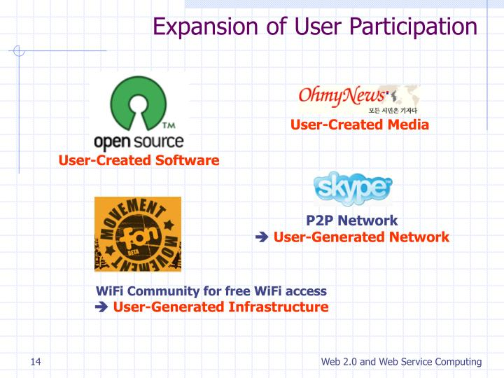 Expansion of User Participation
