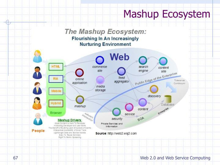 Mashup Ecosystem