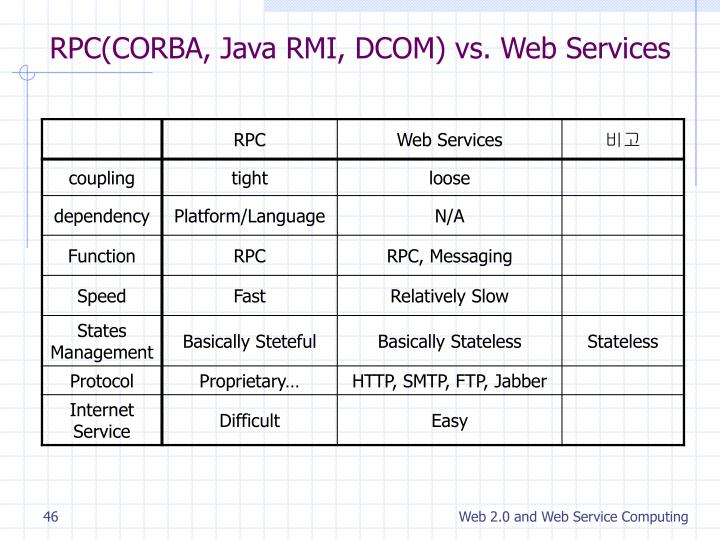RPC(CORBA, Java RMI, DCOM) vs. Web Services