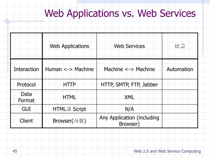 Web Applications vs. Web Services