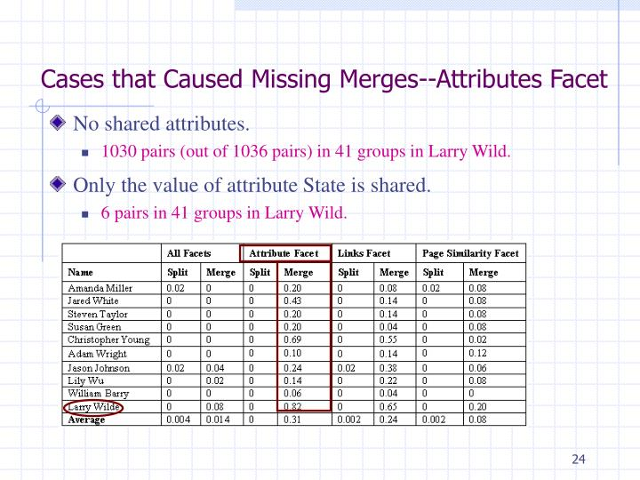 Cases that Caused Missing Merges--Attributes Facet