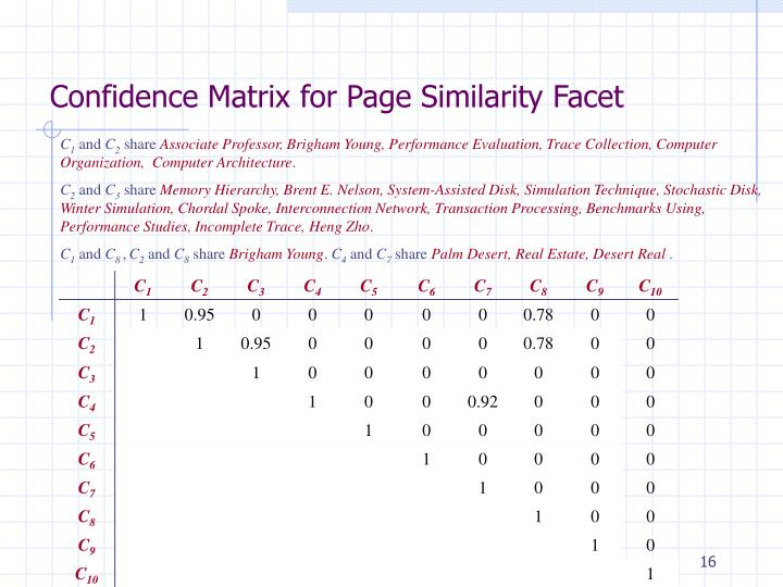 Confidence Matrix for Page Similarity Facet