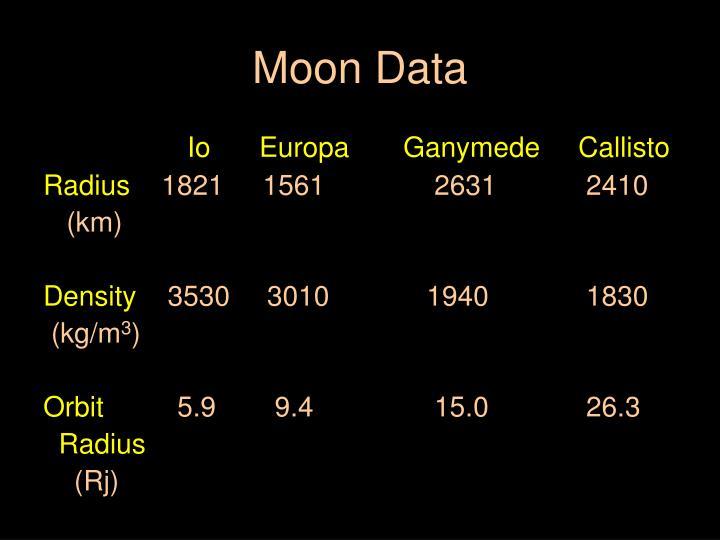Moon Data