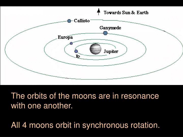 The orbits of the moons are in resonance