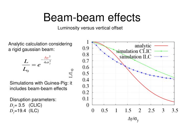 Beam-beam effects