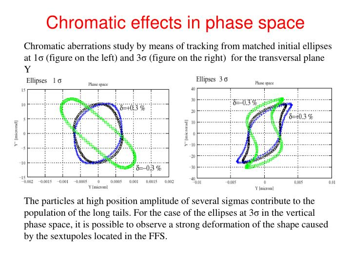 Chromatic effects in phase space