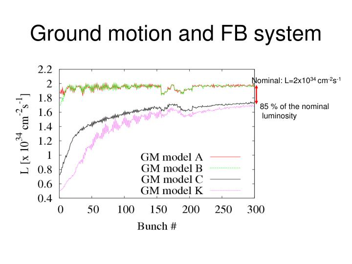 Ground motion and FB system