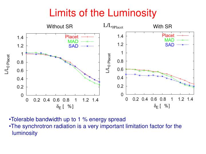 Limits of the Luminosity