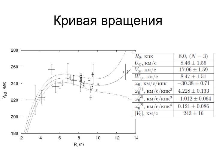 Кривая вращения
