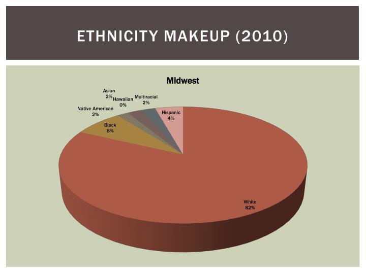 Ethnicity Makeup (2010)