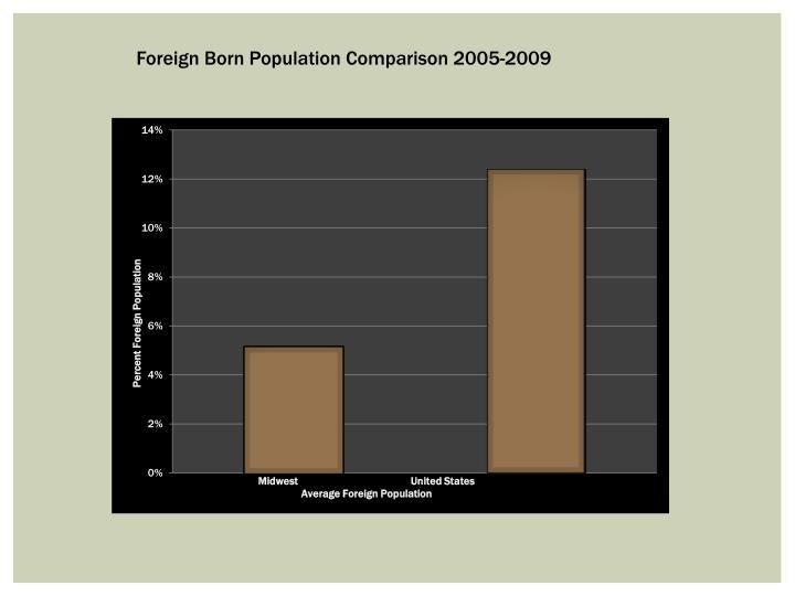 Foreign Born Population Comparison 2005-2009