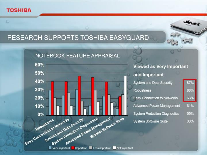 RESEARCH SUPPORTS TOSHIBA EASYGUARD