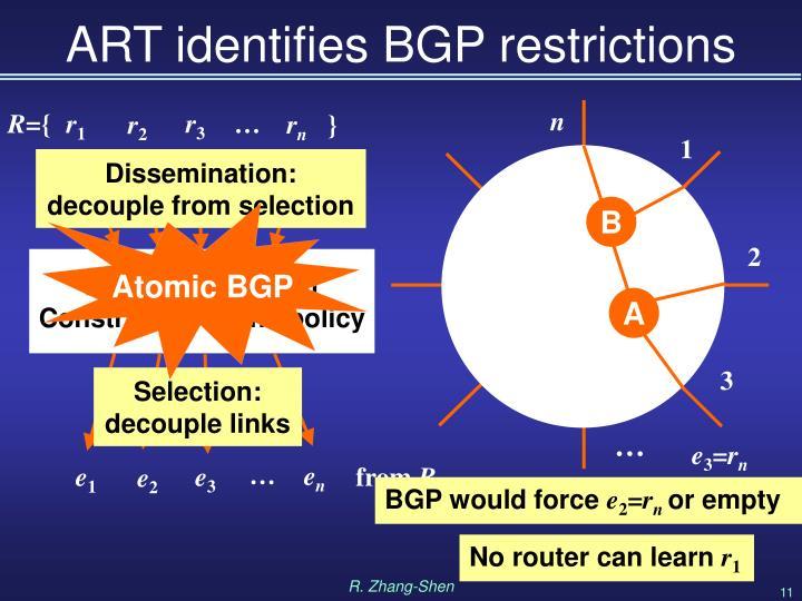 ART identifies BGP restrictions