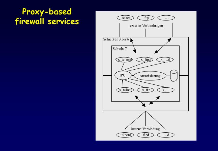 Proxy-based firewall services