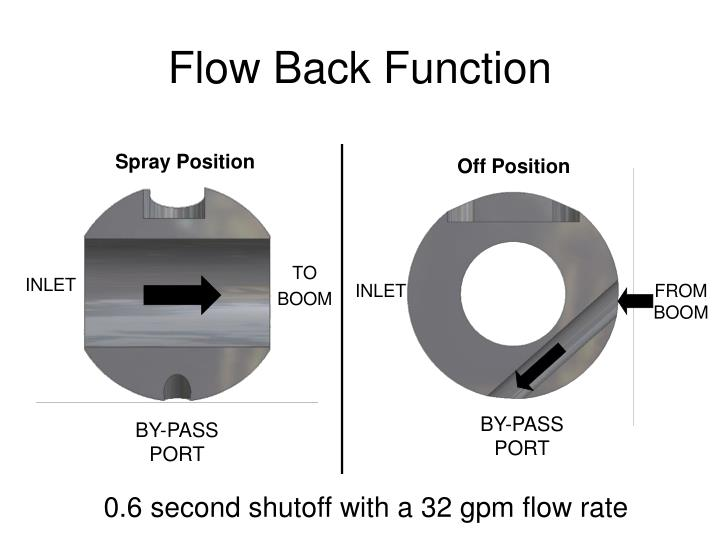 Flow Back Function