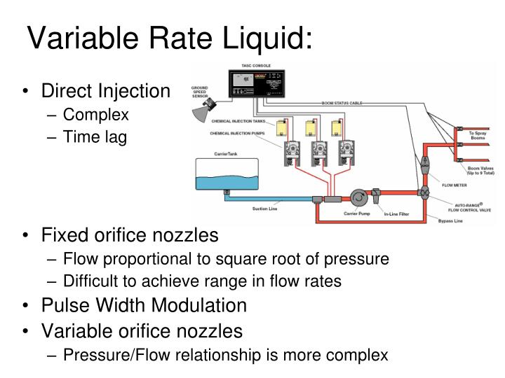 Variable Rate Liquid: