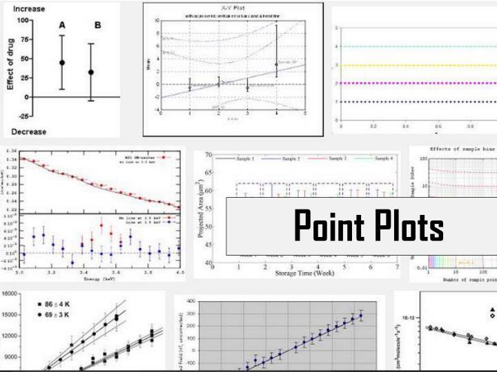 Point Plots