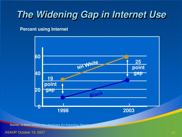 The Widening Gap in Internet Use
