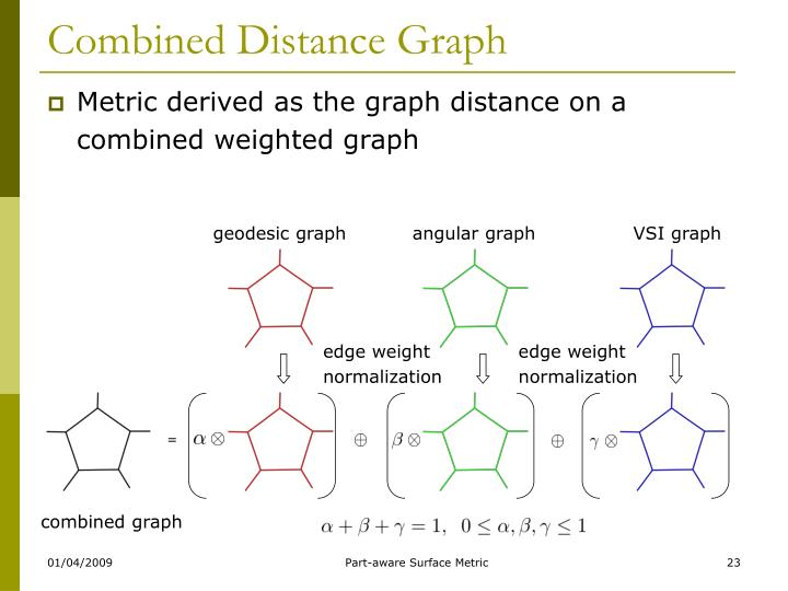 Combined Distance Graph