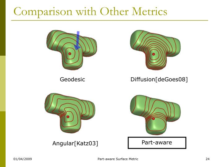 Comparison with Other Metrics