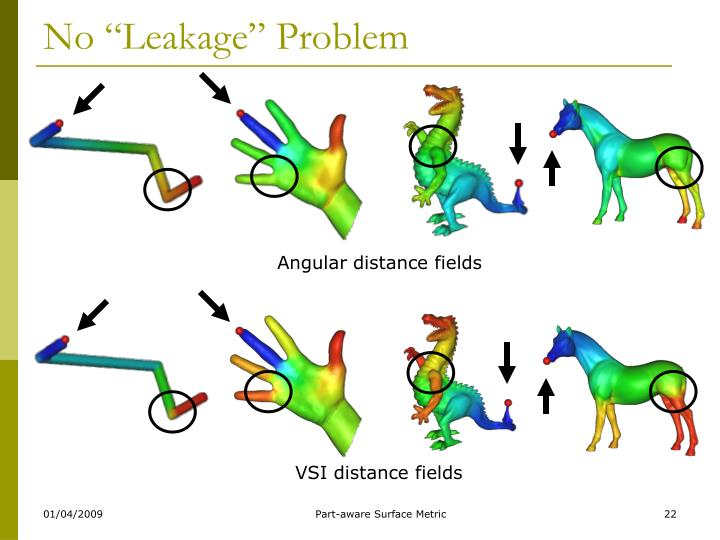 "No ""Leakage"" Problem"