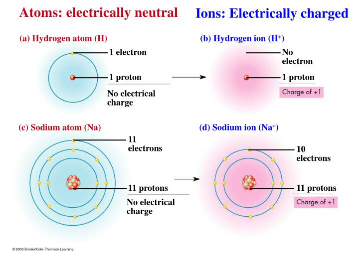 Atoms: electrically neutral