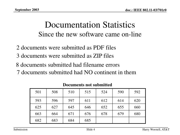 Documentation Statistics